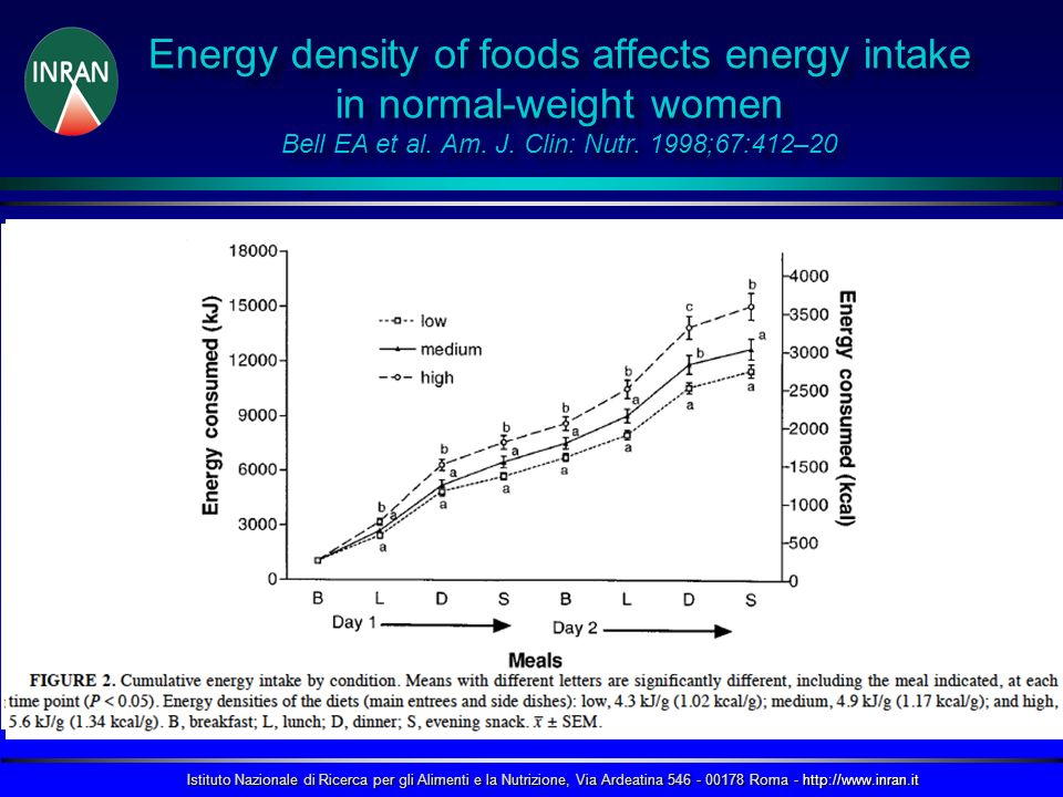 Energy density of foods affects energy intake in normal-weight women Bell EA et al. Am. J. Clin: Nutr. 1998;67:412–20