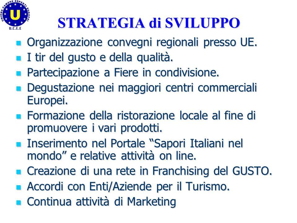 STRATEGIA di SVILUPPO Organizzazione convegni regionali presso UE.