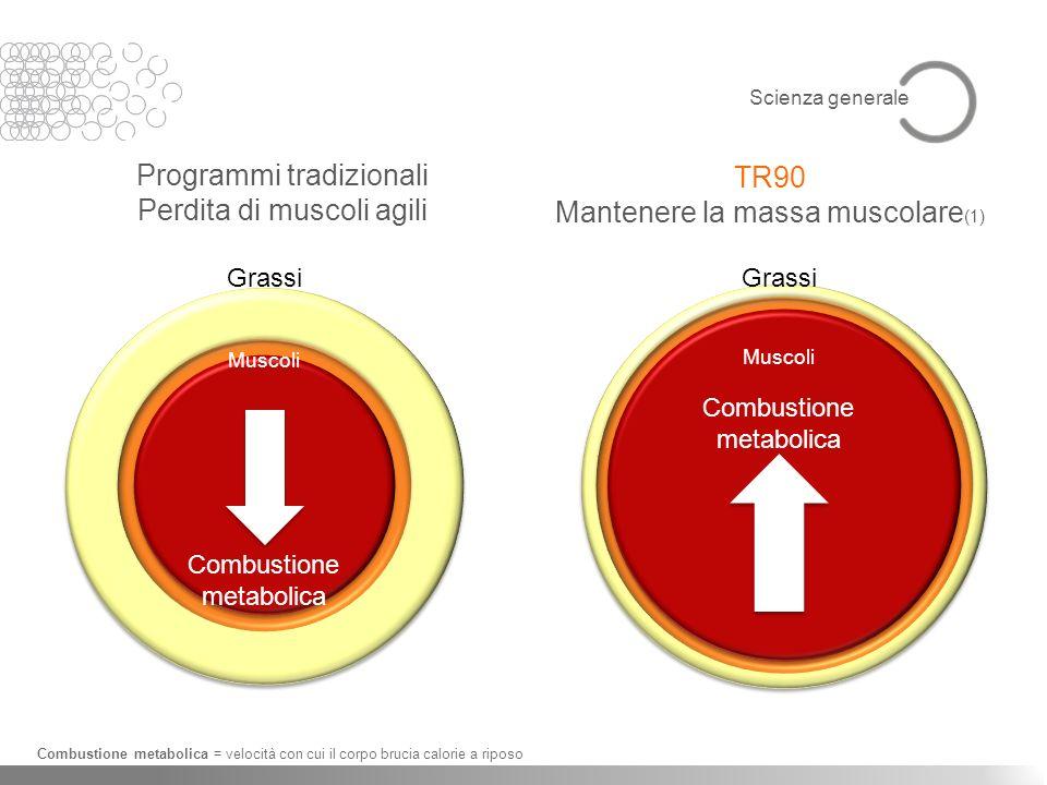 Programmi tradizionali Perdita di muscoli agili TR90