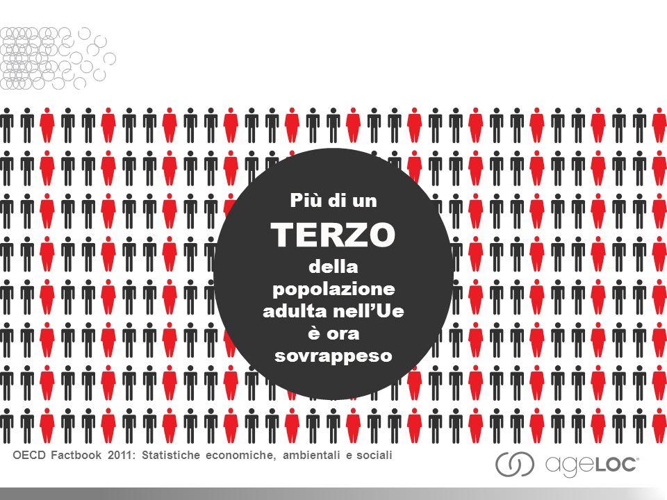 Più di un TERZO della popolazione adulta nell'Ue è ora sovrappeso
