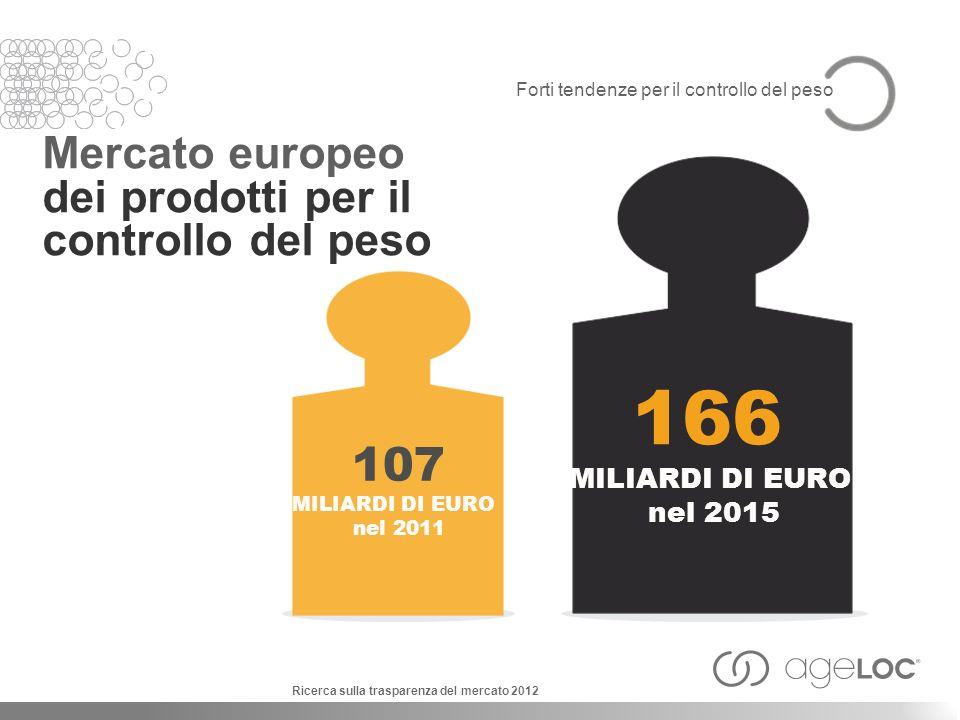 166 107 Mercato europeo dei prodotti per il controllo del peso