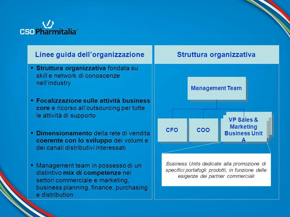 Linee guida dell'organizzazione Struttura organizzativa