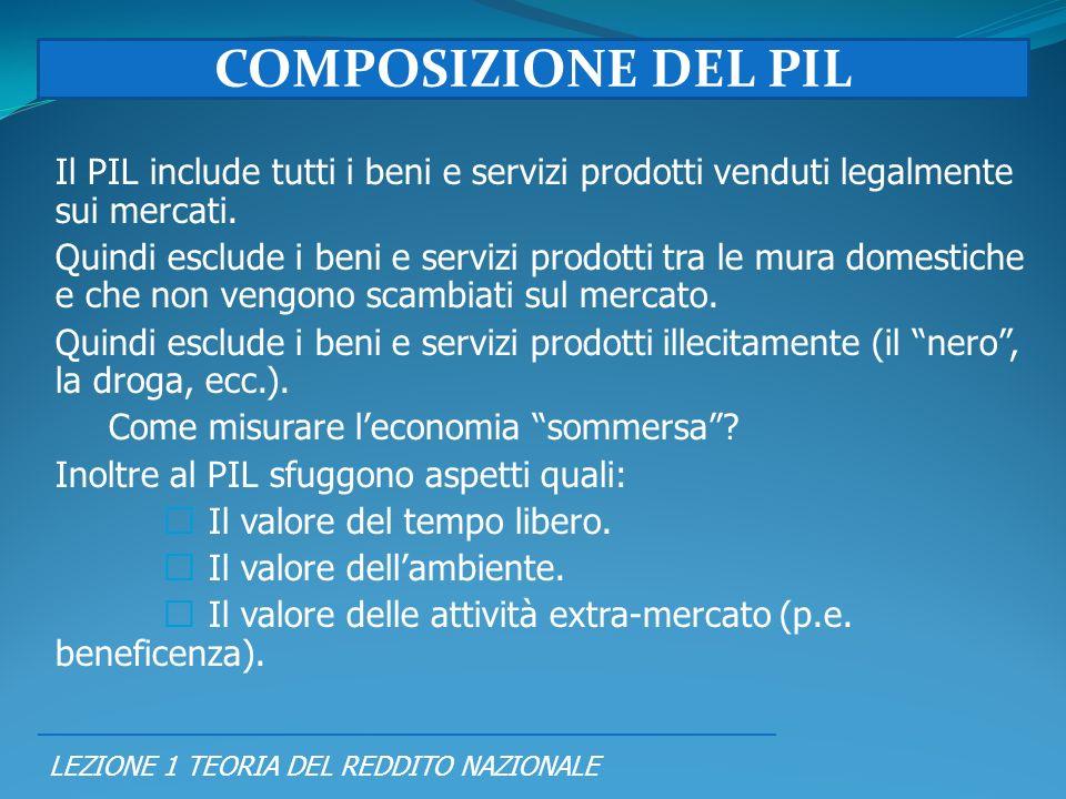 COMPOSIZIONE DEL PIL Il PIL include tutti i beni e servizi prodotti venduti legalmente sui mercati.