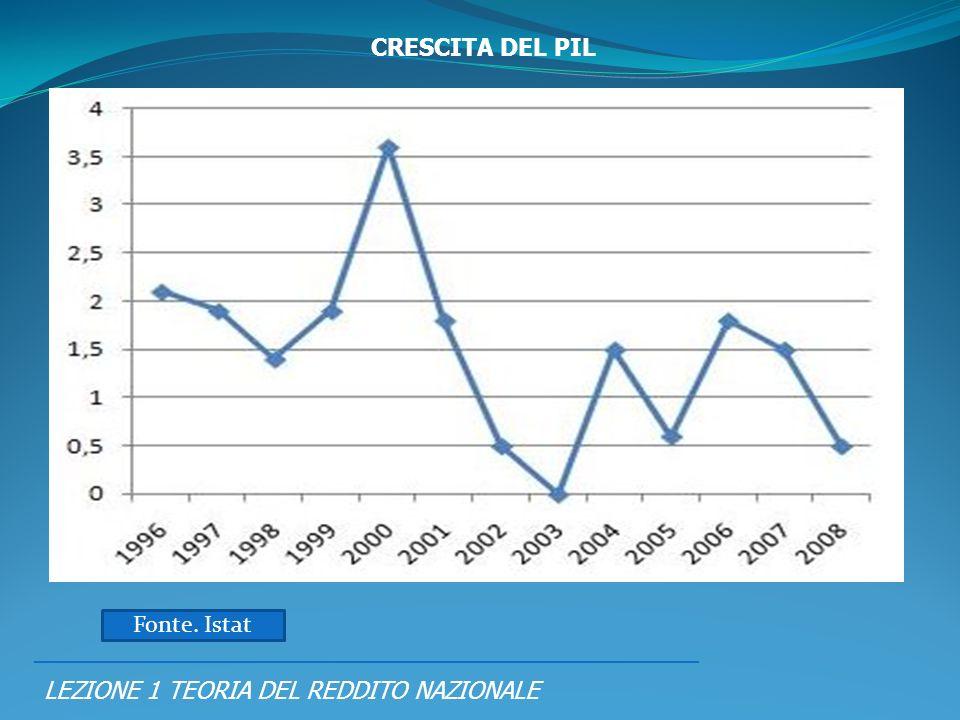 PIL = RN = SPESA CRESCITA DEL PIL Fonte. Istat
