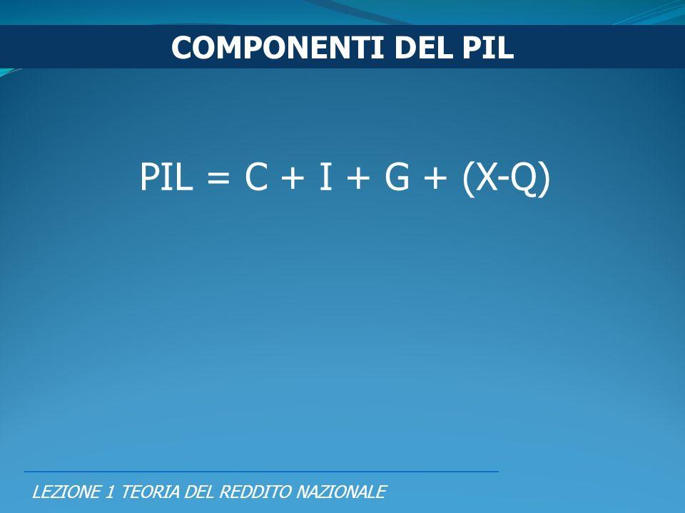 PIL = C + I + G + (X-Q) COMPONENTI DEL PIL