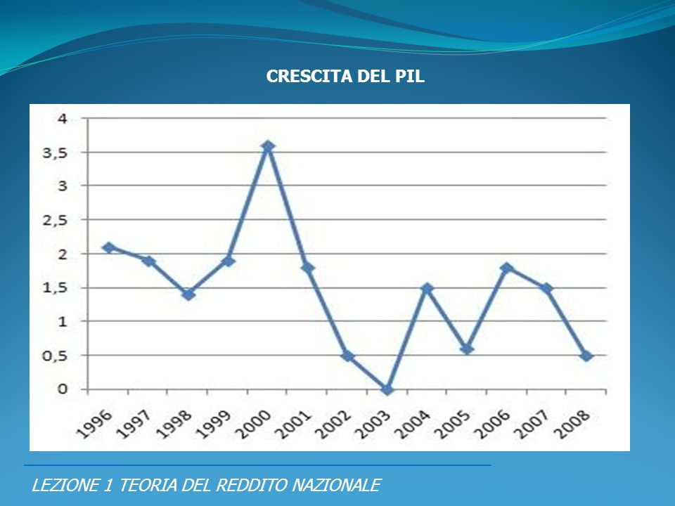 PIL = RN = SPESA CRESCITA DEL PIL
