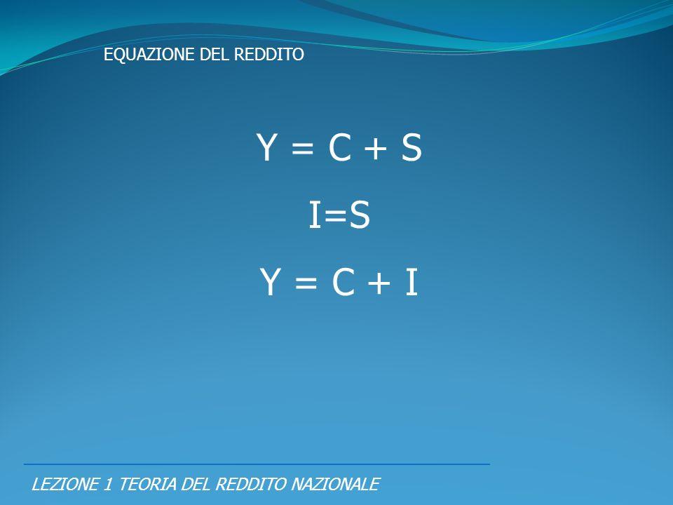 Y = C + S I=S Y = C + I EQUAZIONE DEL REDDITO