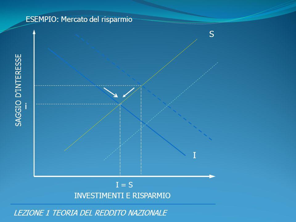 S i I ESEMPIO: Mercato del risparmio SAGGIO D'INTERESSE