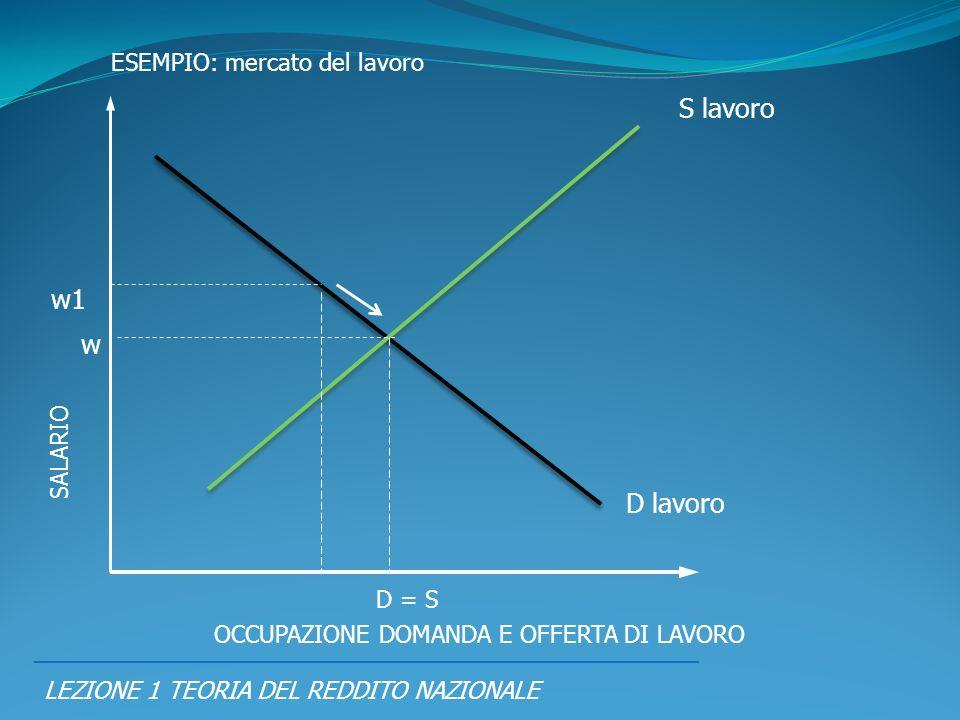 S lavoro w1 w D lavoro ESEMPIO: mercato del lavoro SALARIO