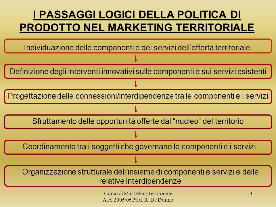 I PASSAGGI LOGICI DELLA POLITICA DI PRODOTTO NEL MARKETING TERRITORIALE