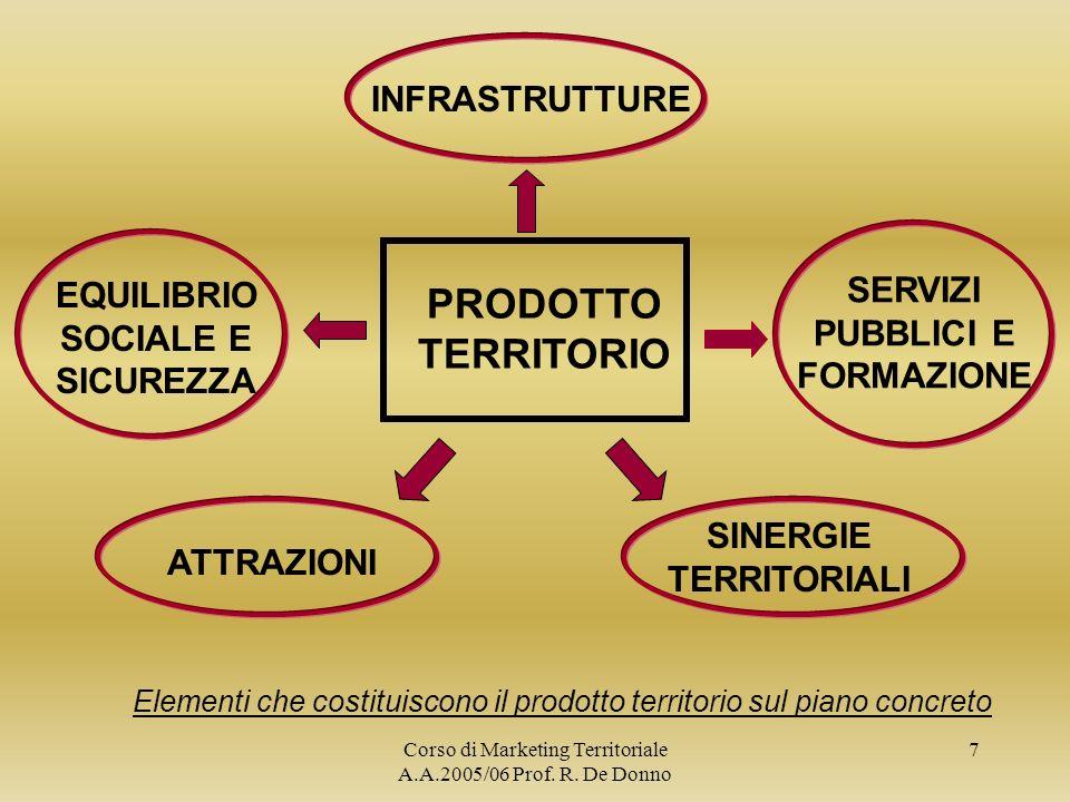 PRODOTTO TERRITORIO INFRASTRUTTURE SERVIZI PUBBLICI E FORMAZIONE
