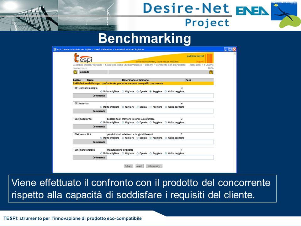 Benchmarking Dunque sono info che l'azienda conosce ma vanno razionalizzate.