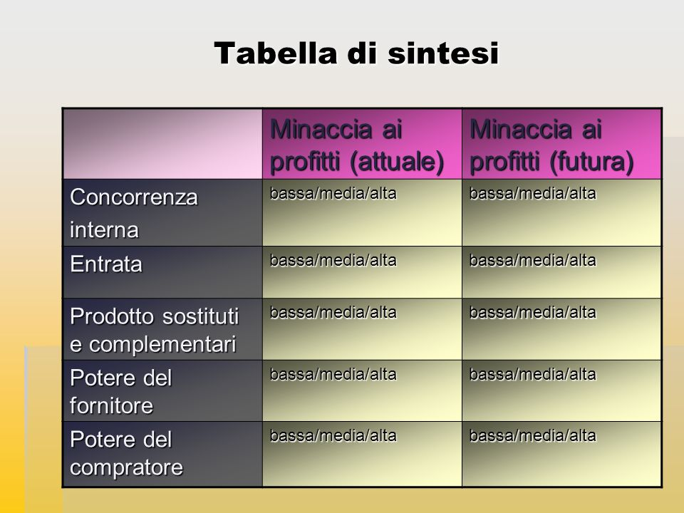 Tabella di sintesi Minaccia ai profitti (attuale)