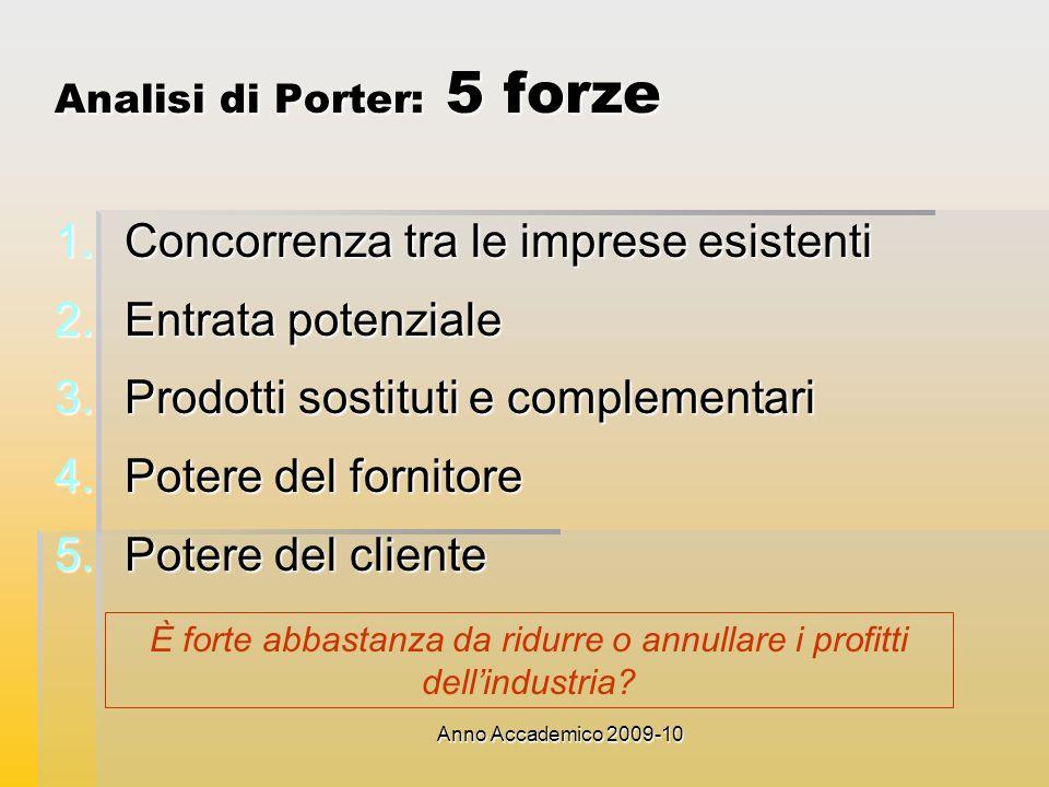 Analisi di Porter: 5 forze