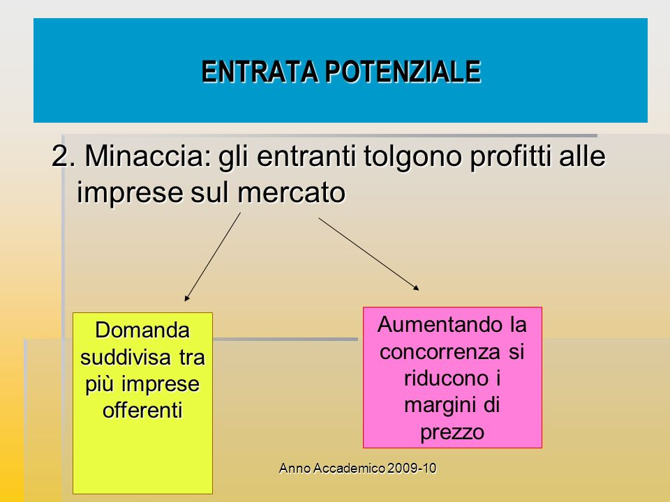 2. Minaccia: gli entranti tolgono profitti alle imprese sul mercato