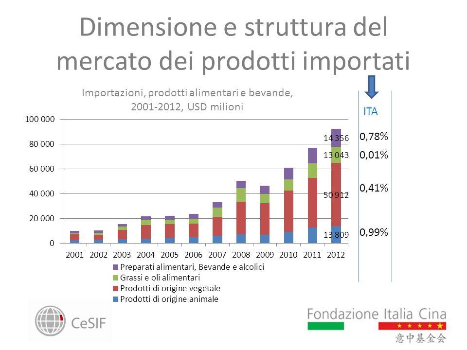 Dimensione e struttura del mercato dei prodotti importati