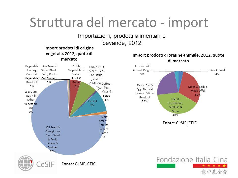 Struttura del mercato - import
