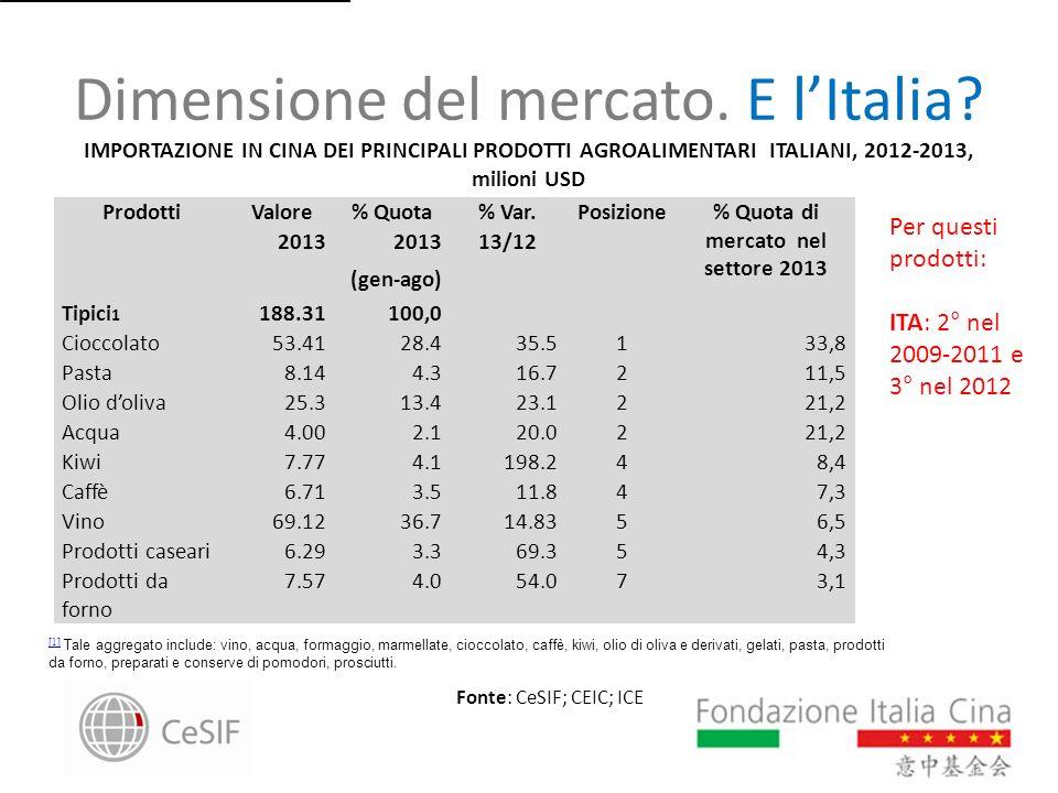 Dimensione del mercato. E l'Italia