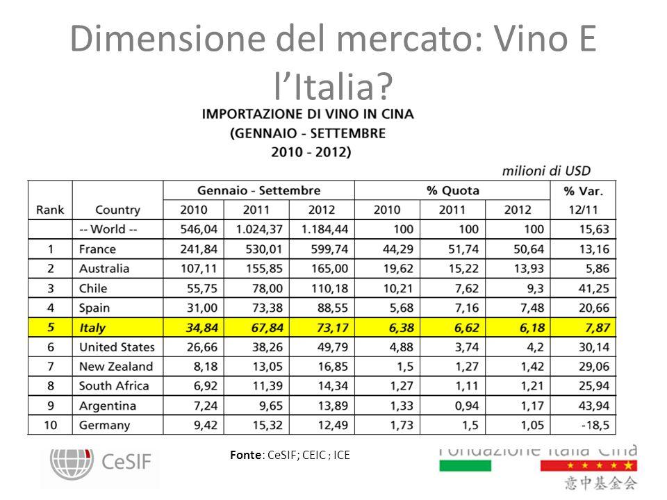 Dimensione del mercato: Vino E l'Italia