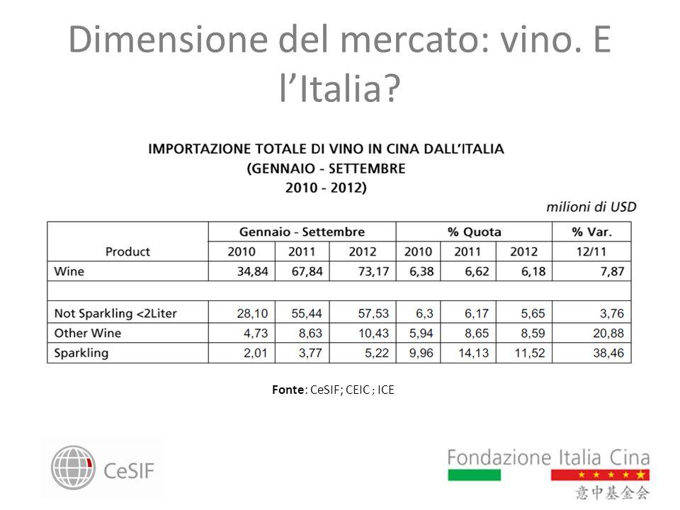 Dimensione del mercato: vino. E l'Italia