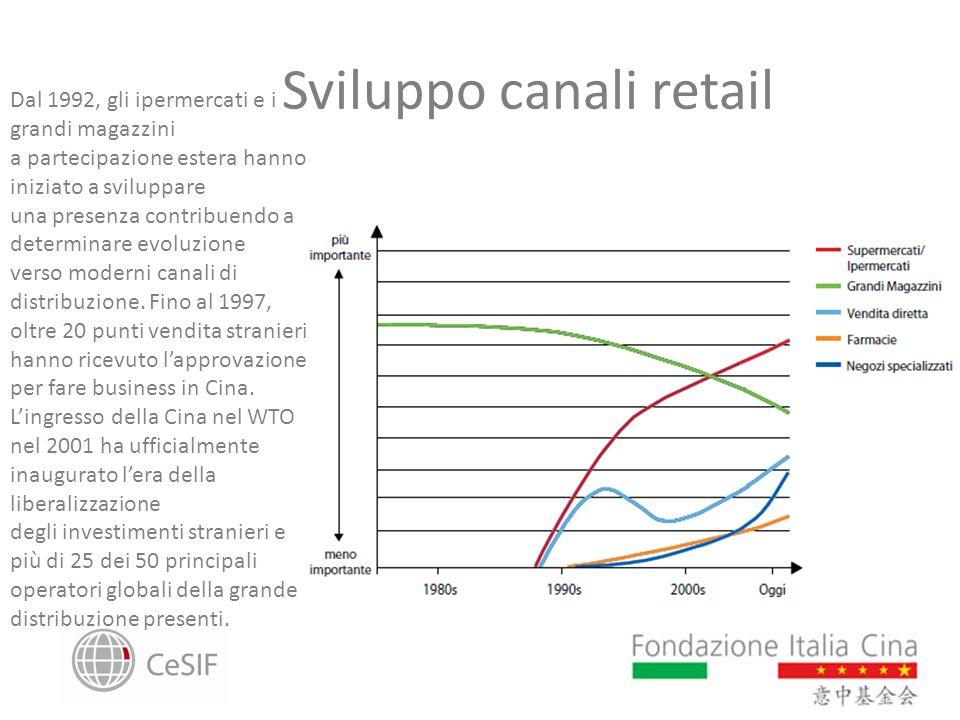 Sviluppo canali retail
