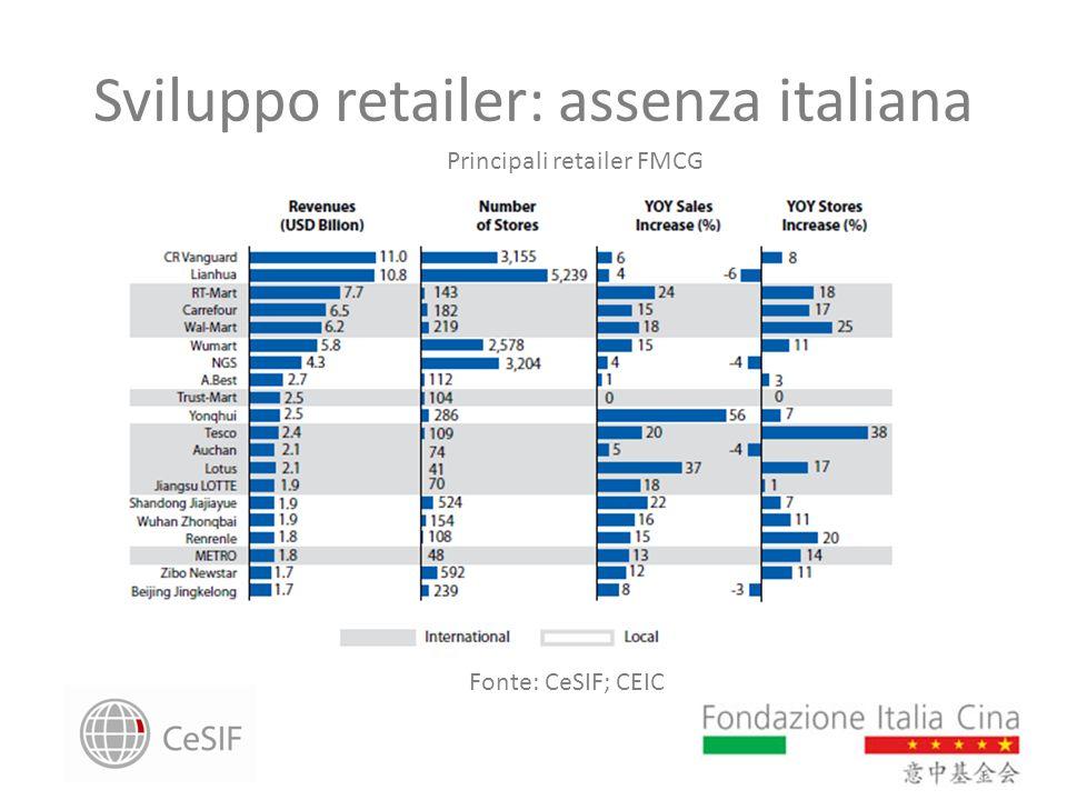 Sviluppo retailer: assenza italiana