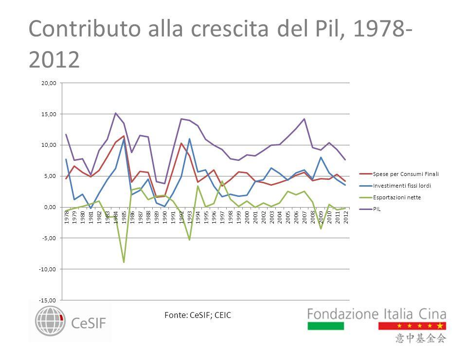 Contributo alla crescita del Pil, 1978-2012