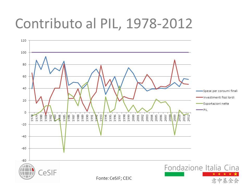 Contributo al PIL, 1978-2012 Fonte: CeSIF; CEIC