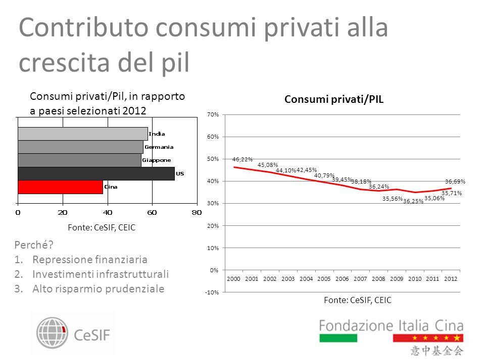 Contributo consumi privati alla crescita del pil