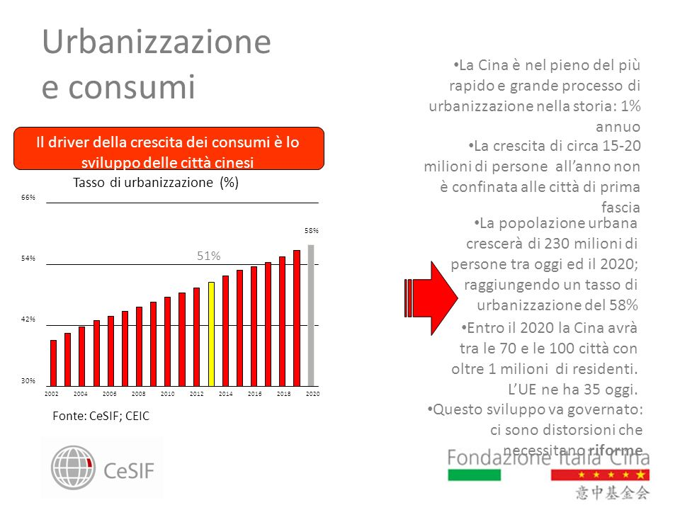Urbanizzazione e consumi