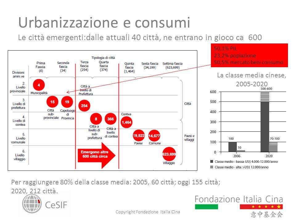 Urbanizzazione e consumi Le città emergenti:dalle attuali 40 città, ne entrano in gioco ca 600