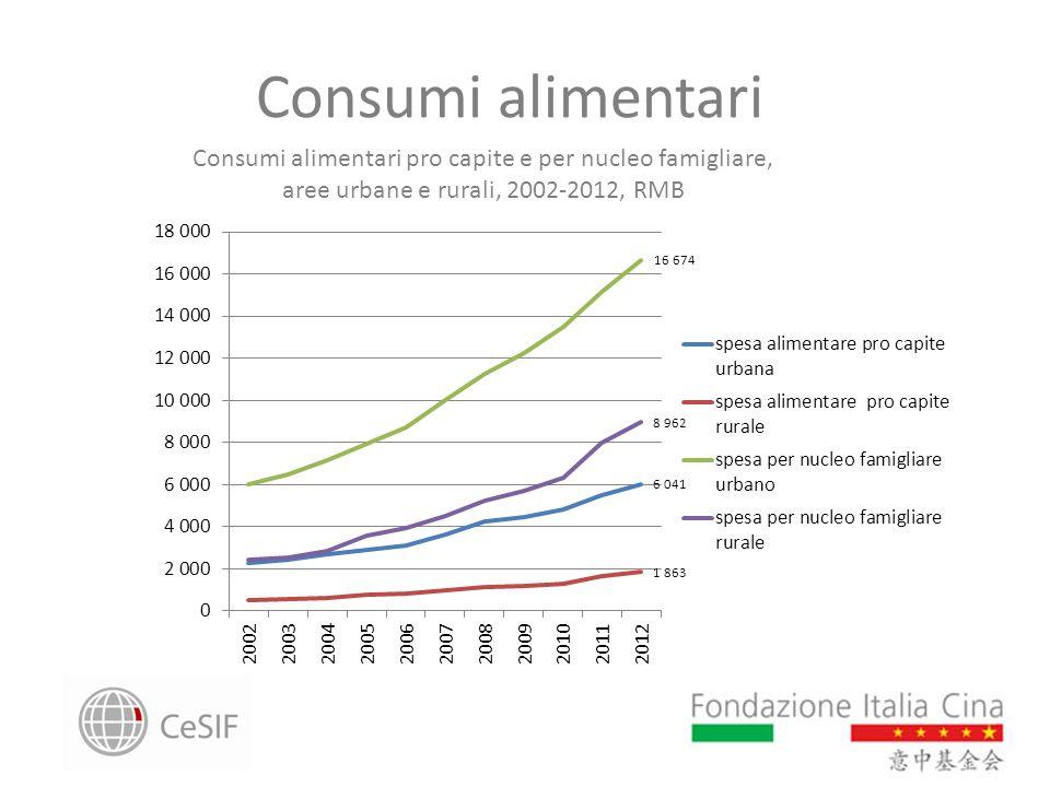 Consumi alimentari Consumi alimentari pro capite e per nucleo famigliare, aree urbane e rurali, 2002-2012, RMB.