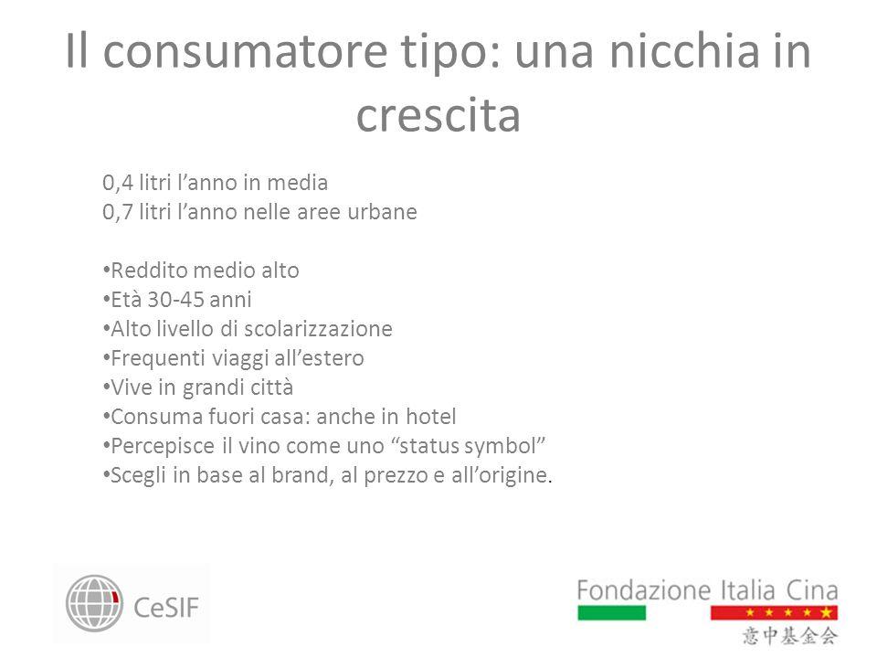 Il consumatore tipo: una nicchia in crescita