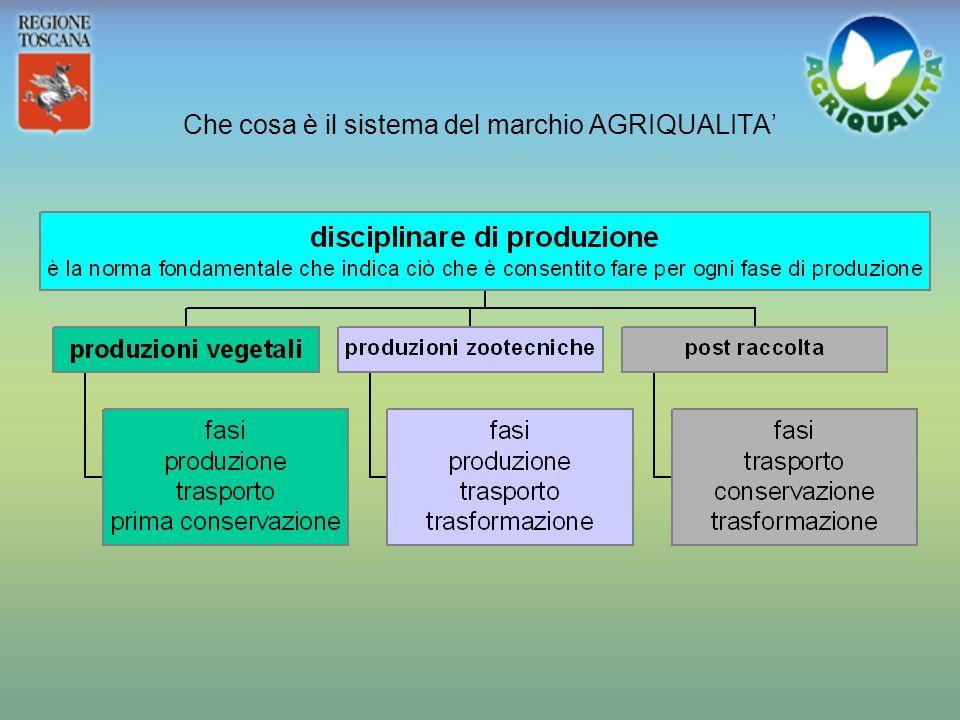 Che cosa è il sistema del marchio AGRIQUALITA'