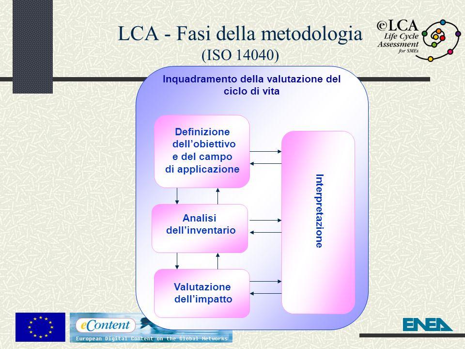 LCA - Fasi della metodologia (ISO 14040)