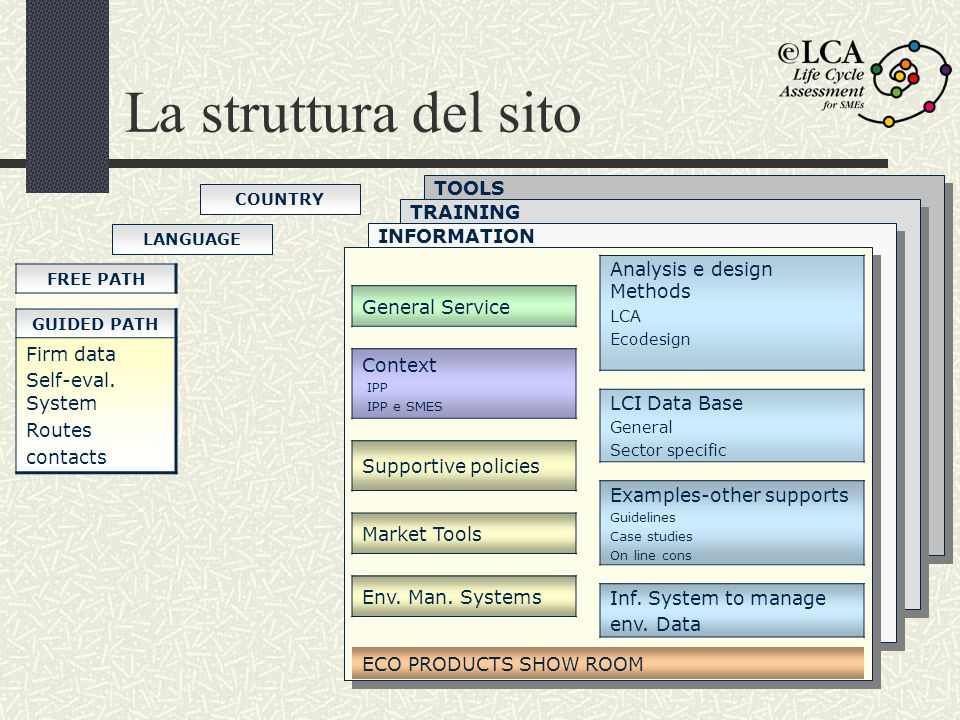 La struttura del sito Analysis e design Methods General Service