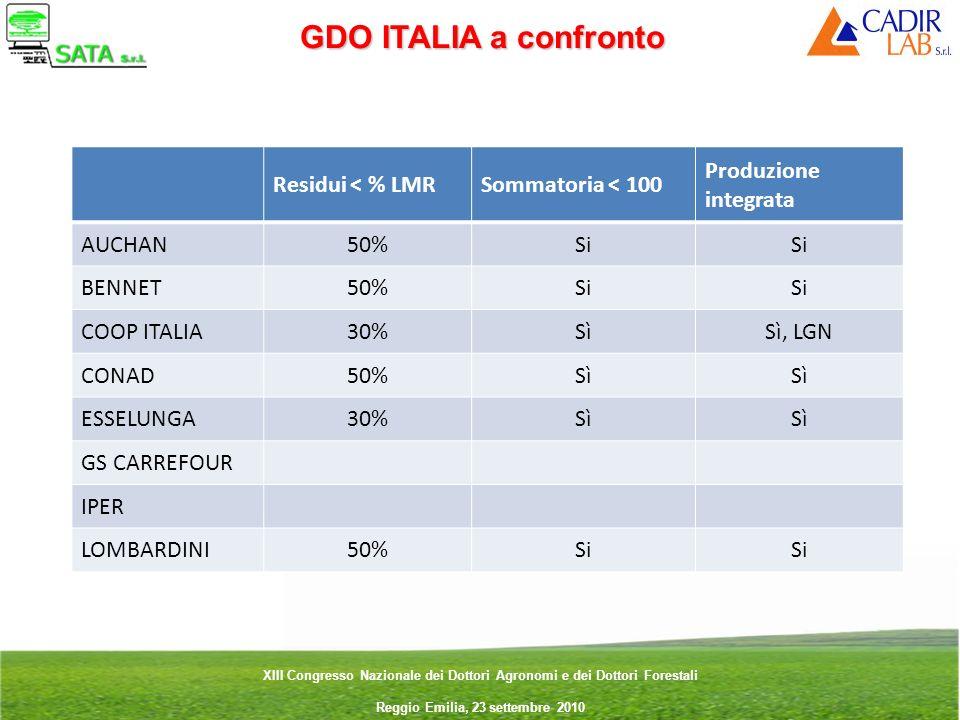 GDO ITALIA a confronto Residui < % LMR Sommatoria < 100