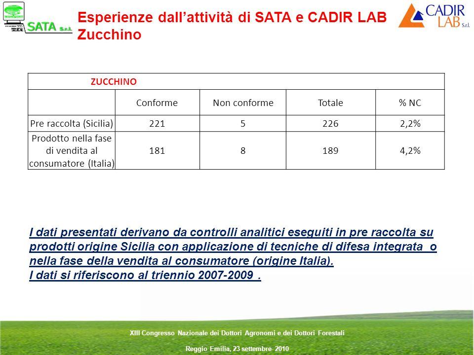 Esperienze dall'attività di SATA e CADIR LAB Zucchino