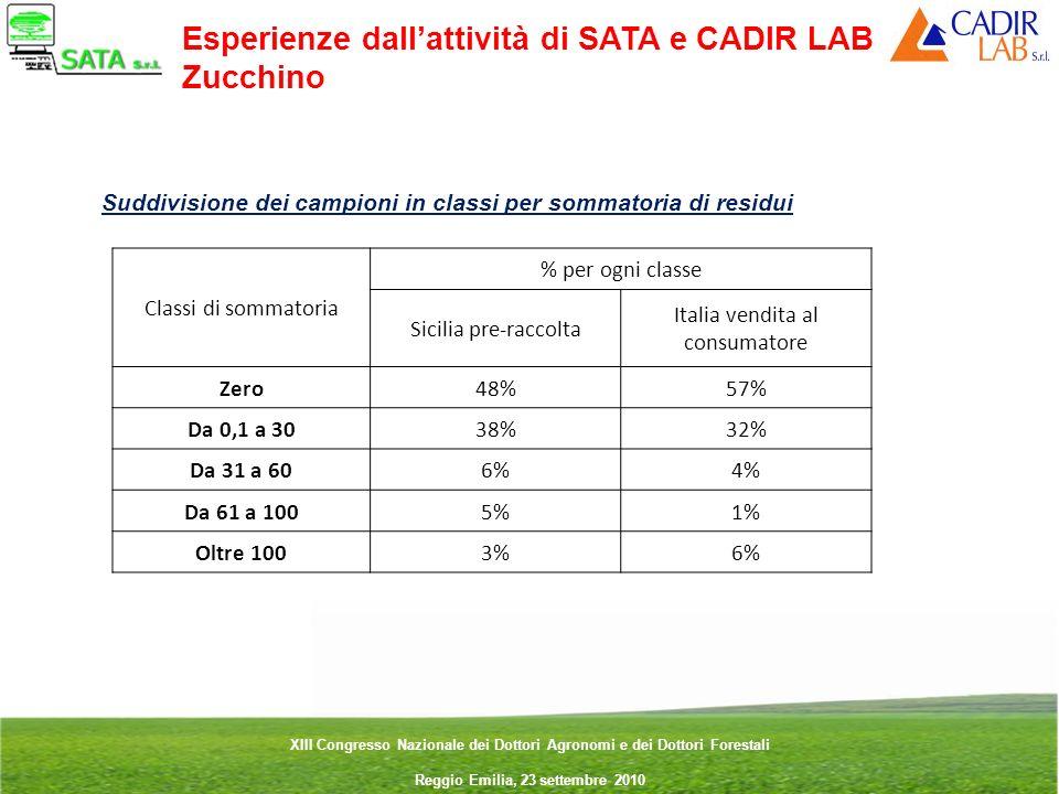 Italia vendita al consumatore