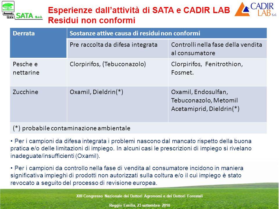 Esperienze dall'attività di SATA e CADIR LAB Residui non conformi