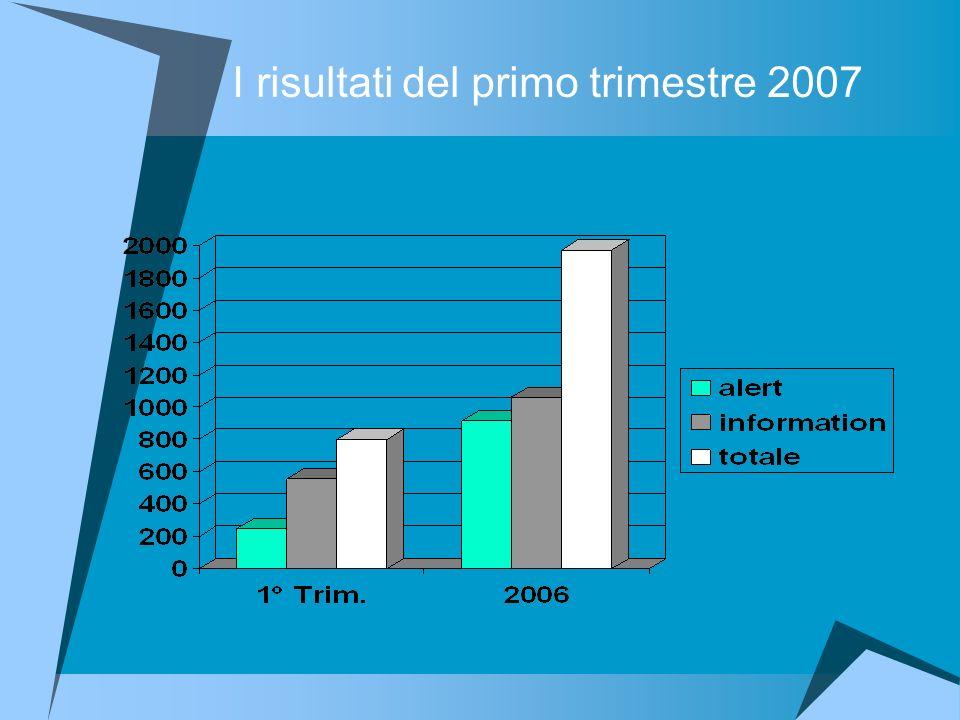 I risultati del primo trimestre 2007