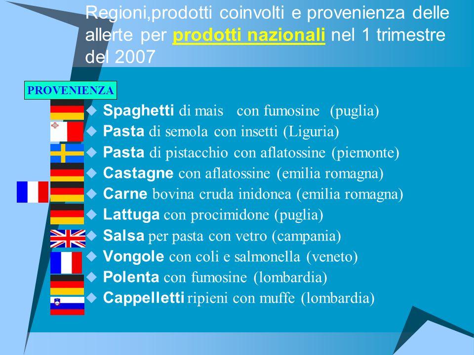 Regioni,prodotti coinvolti e provenienza delle allerte per prodotti nazionali nel 1 trimestre del 2007