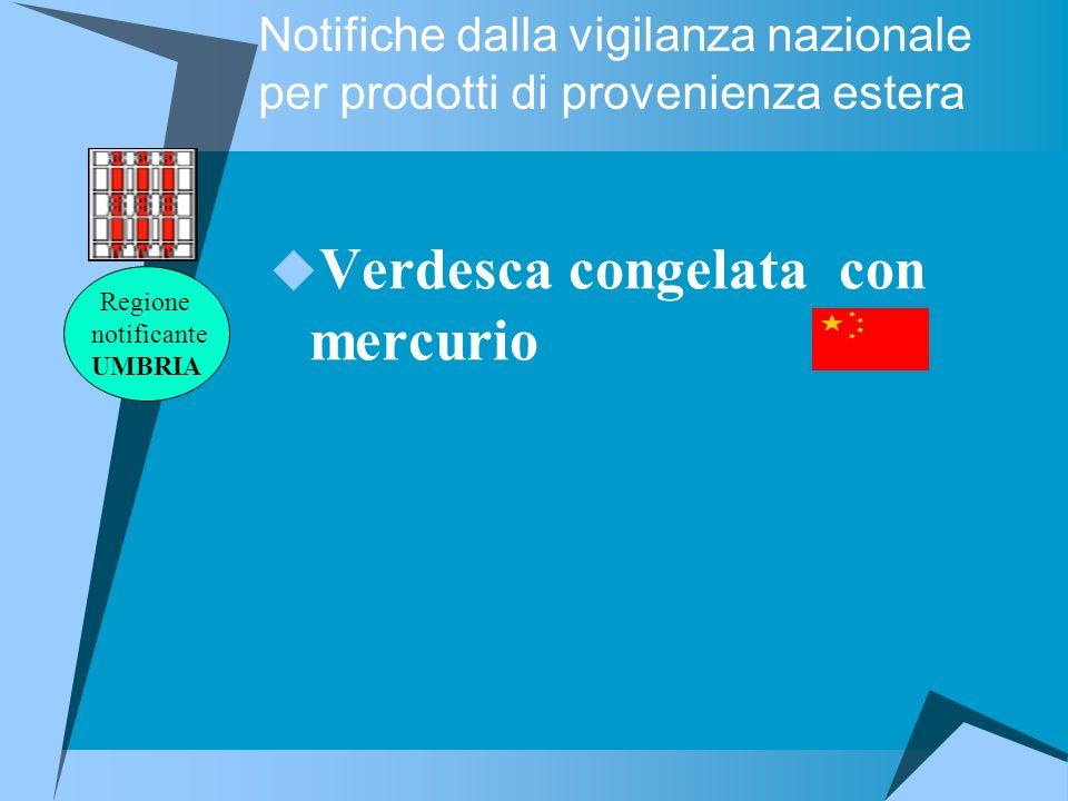 Notifiche dalla vigilanza nazionale per prodotti di provenienza estera