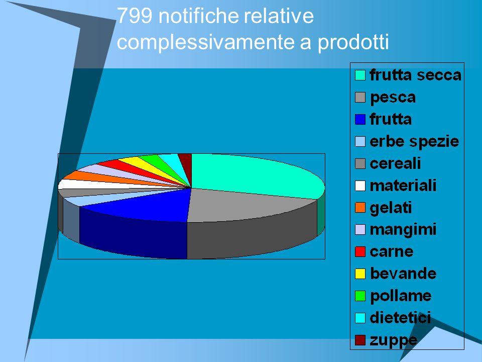 799 notifiche relative complessivamente a prodotti