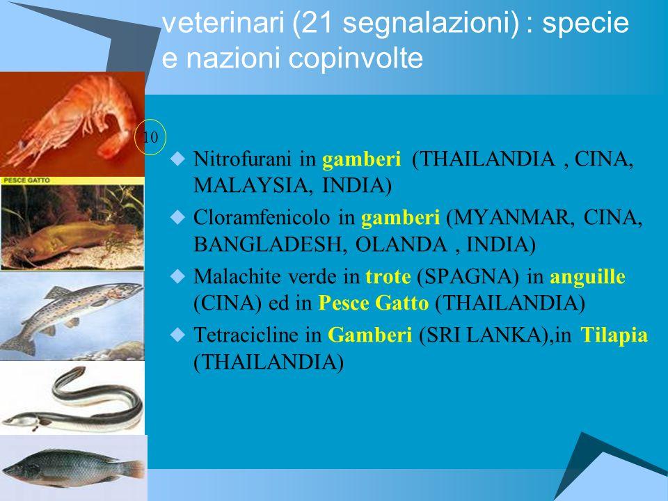 Presenza di residui di farmaci veterinari (21 segnalazioni) : specie e nazioni copinvolte