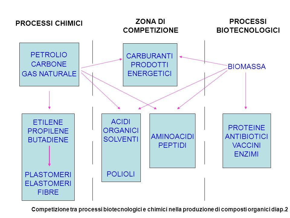 PROCESSI BIOTECNOLOGICI ZONA DI COMPETIZIONE