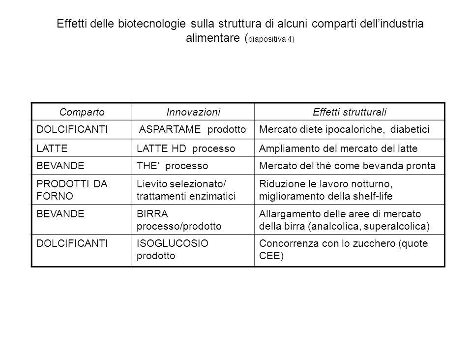 Effetti delle biotecnologie sulla struttura di alcuni comparti dell'industria alimentare (diapositiva 4)