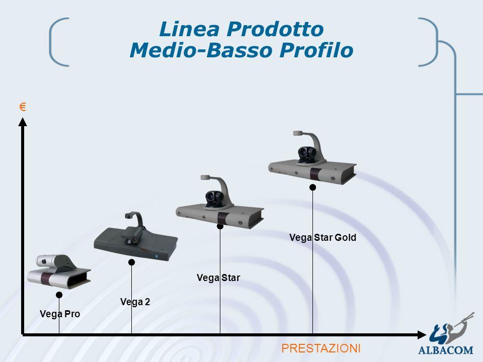 Linea Prodotto Medio-Basso Profilo
