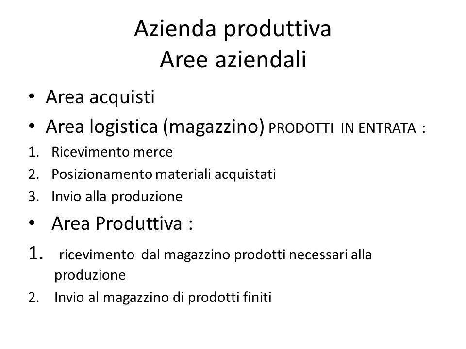 Azienda produttiva Aree aziendali