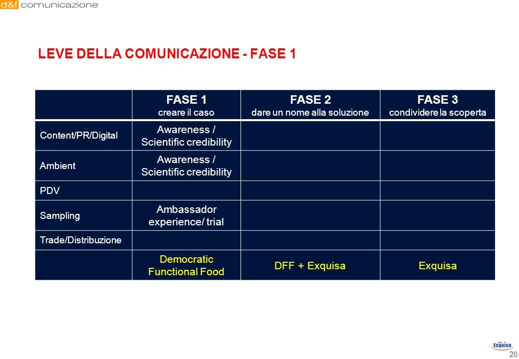 LEVE DELLA COMUNICAZIONE - FASE 1